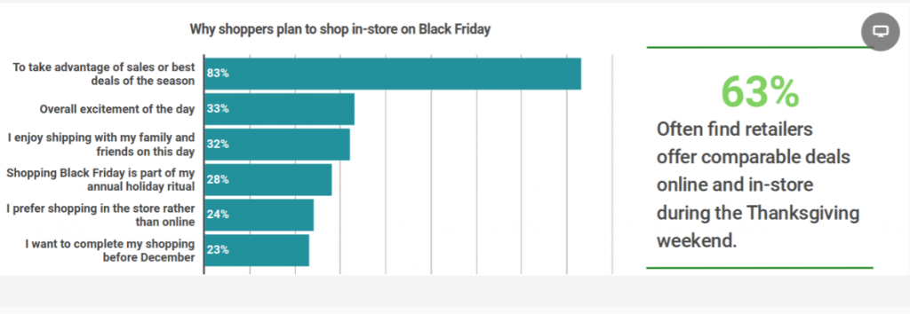 chart with we can see why customers plan to shop in-store