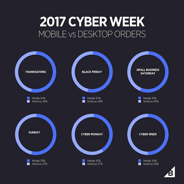 the chart where user can see how customers use mobile and deckstop to buy product during Black Friday and Cyber Monday